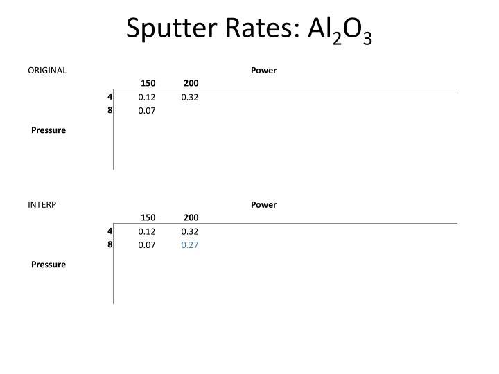 Sputter Rates: Al