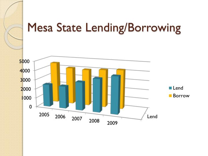 Mesa State Lending/Borrowing