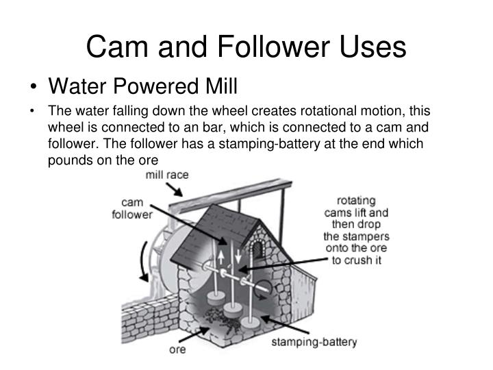 Cam and Follower Uses