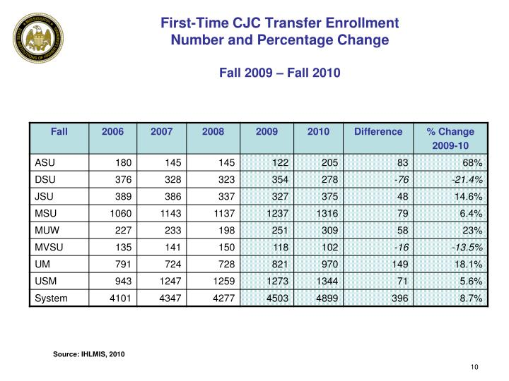 First-Time CJC Transfer Enrollment