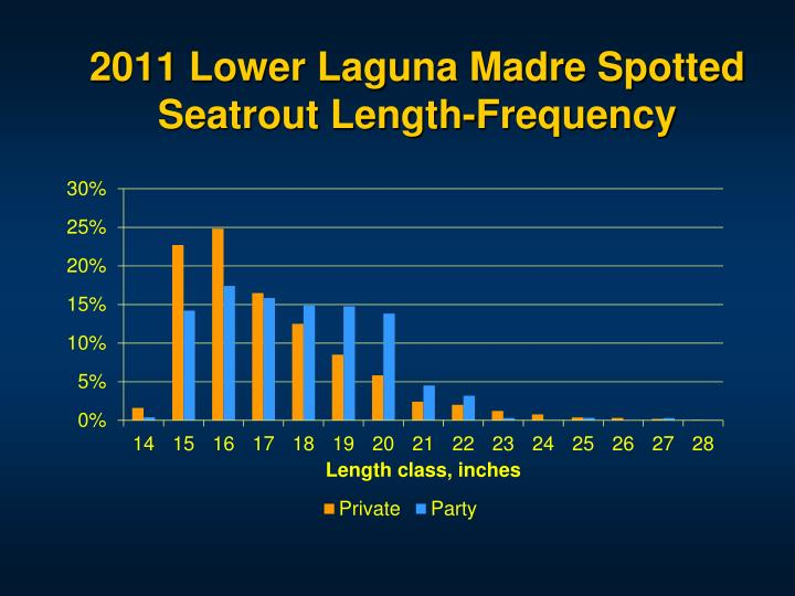 2011 lower laguna madre spotted seatrout length frequency n.