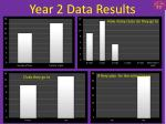 year 2 data results
