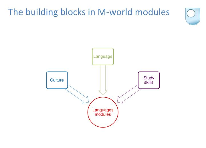 The building blocks in M-world modules