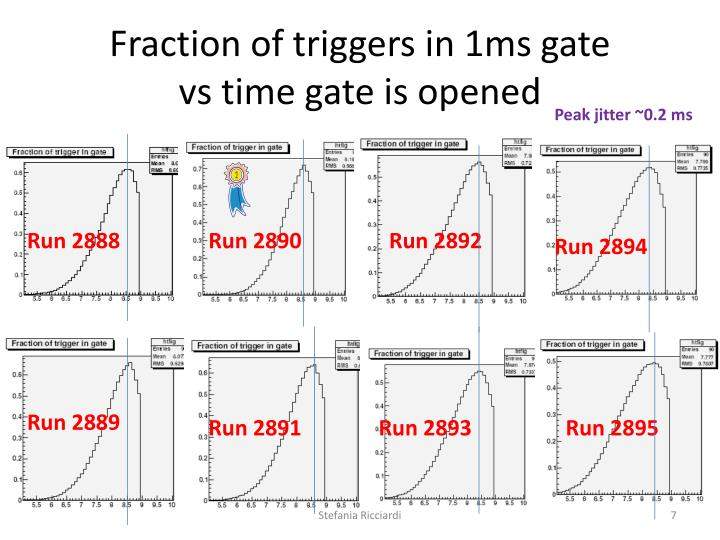 Fraction of triggers in 1ms gate