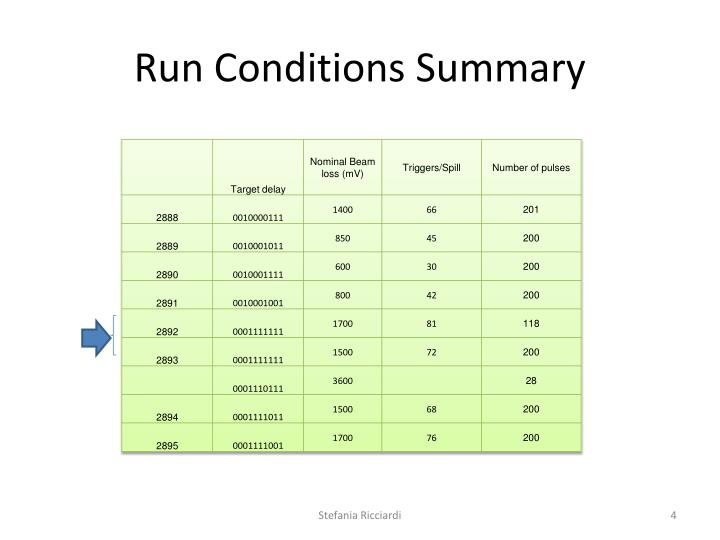 Run Conditions Summary