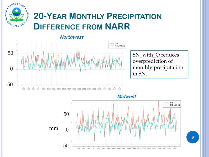 20-Year Monthly Precipitation