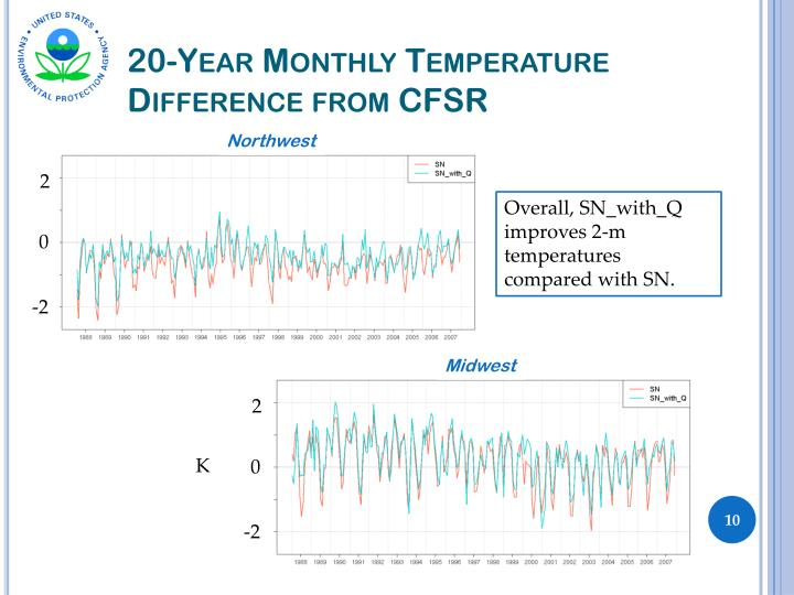 20-Year Monthly Temperature Difference from CFSR