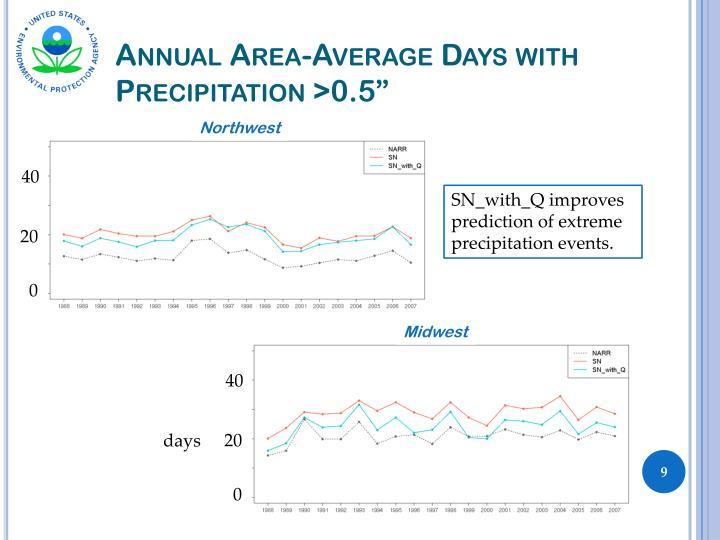"Annual Area-Average Days with Precipitation >0.5"""