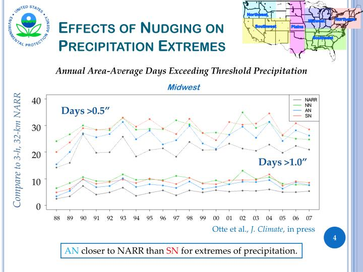 Effects of Nudging on