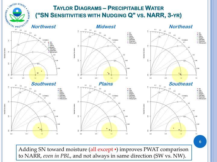 Taylor Diagrams – Precipitable Water