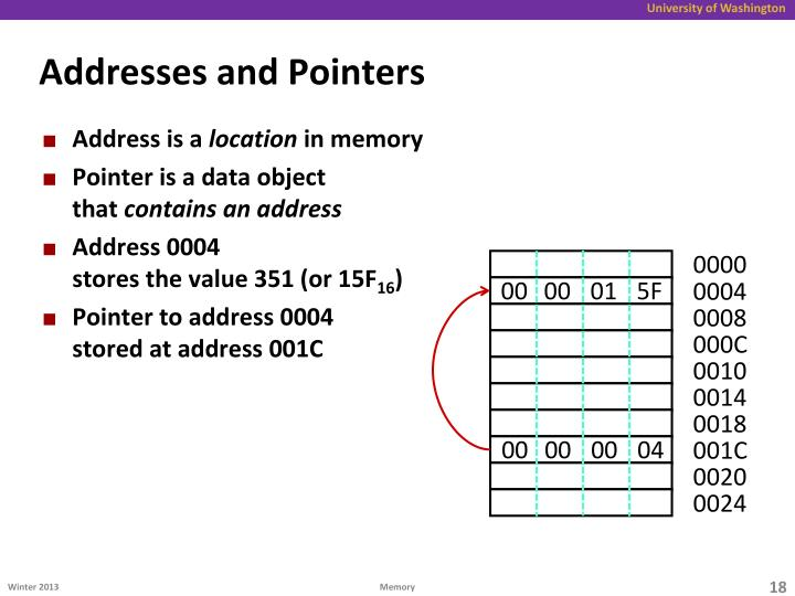 Addresses and Pointers