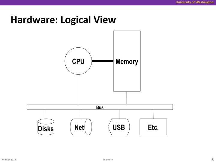 Hardware: Logical View