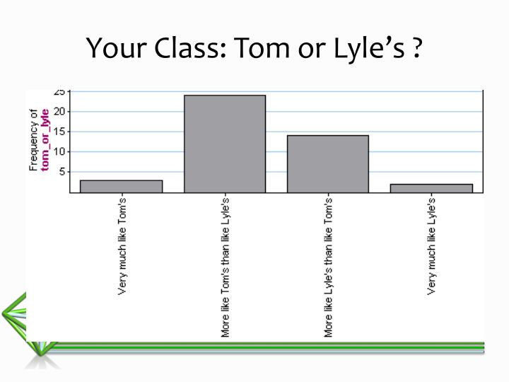 Your Class: Tom or Lyle's ?