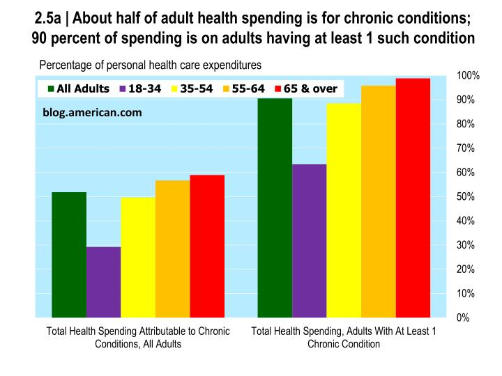 2.5a | About half of adult health spending is for chronic conditions; 90 percent of spending is on a...