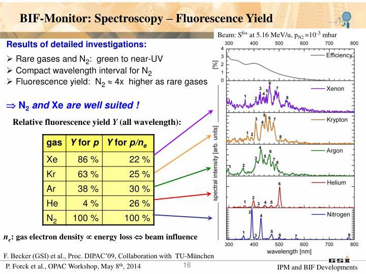BIF-Monitor: Spectroscopy