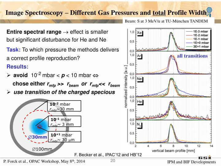 Image Spectroscopy – Different Gas Pressures and