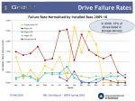 drive failure rates