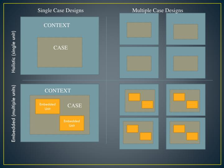 Single Case Designs
