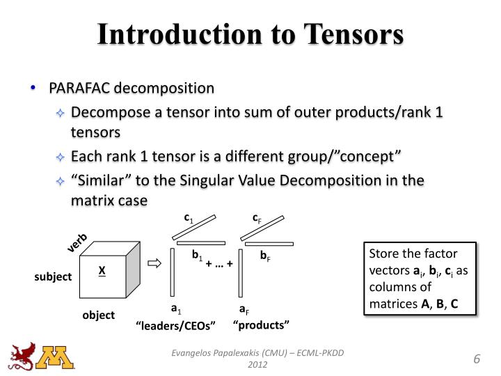 Introduction to Tensors
