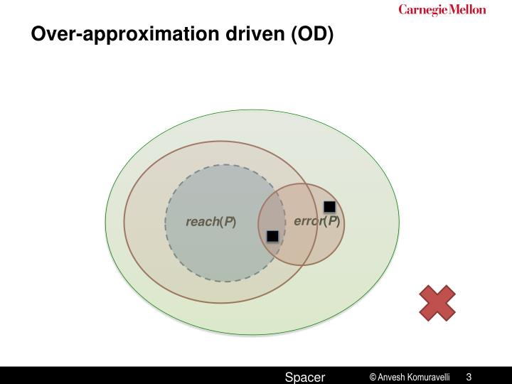 Over-approximation