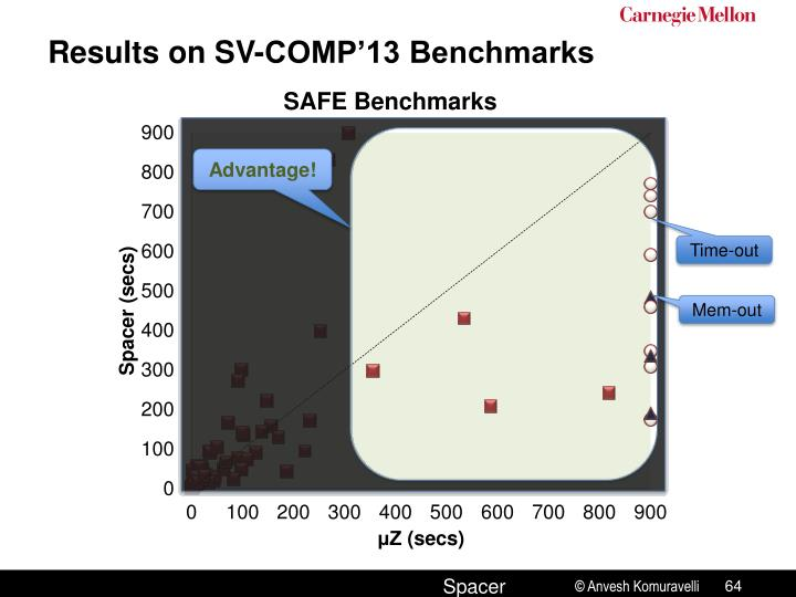 Results on SV-COMP'13 Benchmarks