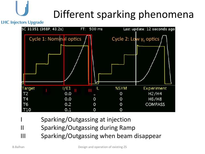 Different sparking phenomena