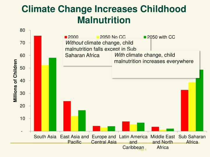 Climate Change Increases Childhood Malnutrition