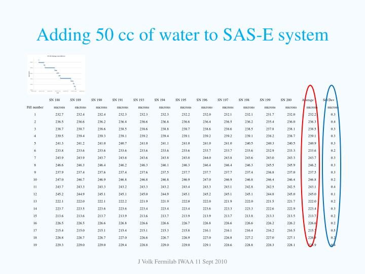 Adding 50 cc of water to SAS-E system
