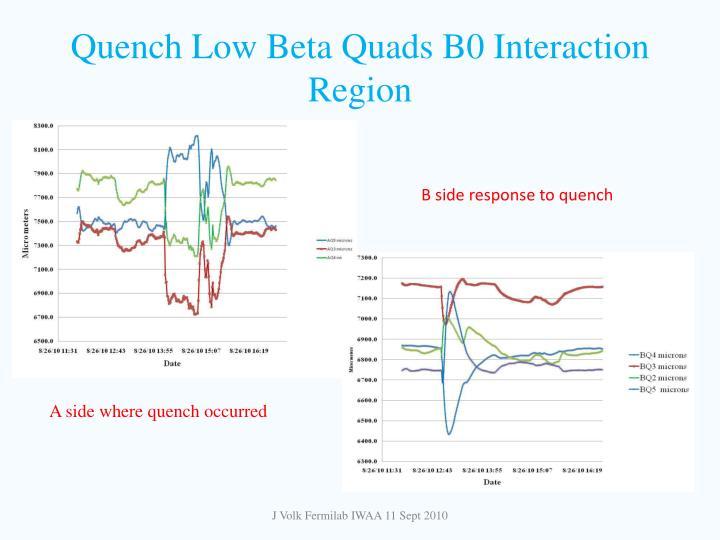 Quench Low Beta Quads B0 Interaction Region