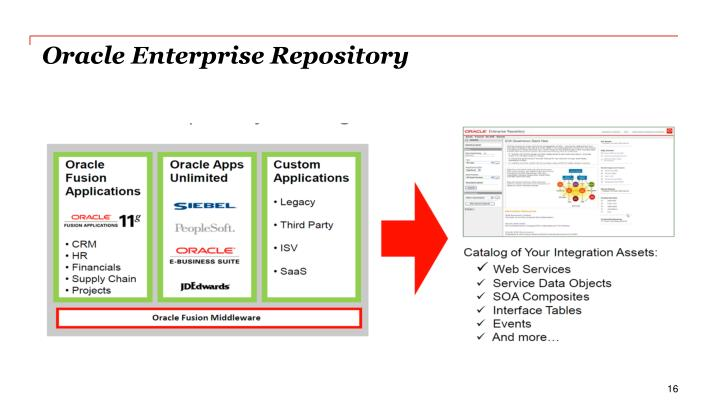 Oracle Enterprise Repository