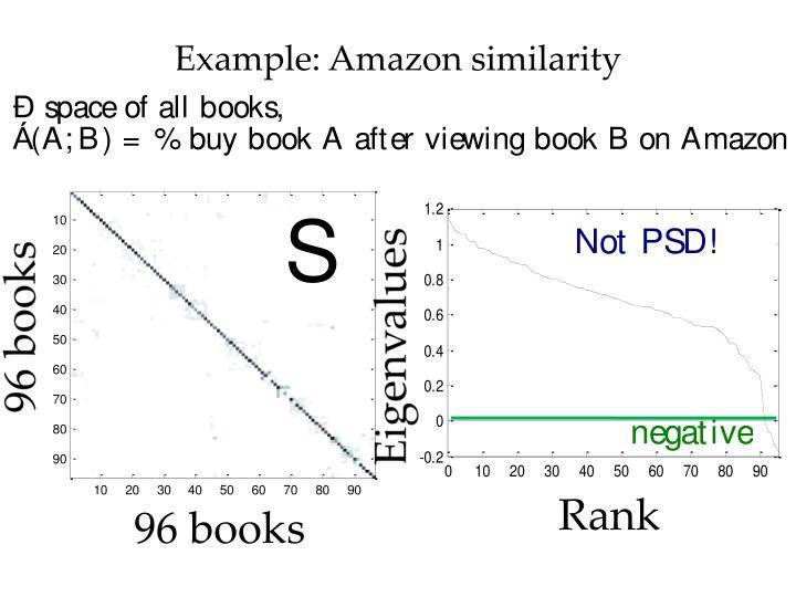 Example: Amazon similarity