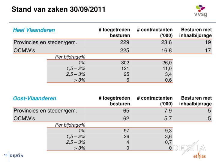 Stand van zaken 30/09/2011
