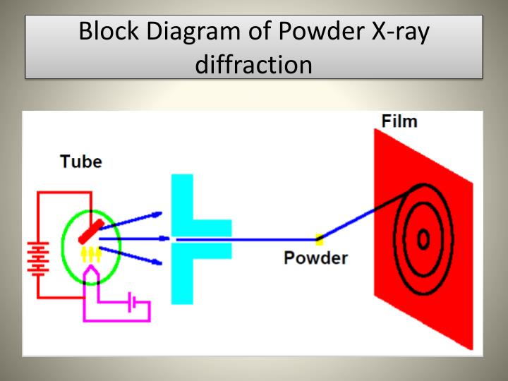 Ppt x ray diffraction powerpoint presentation id2528704 block diagram of powder x ray diffraction ccuart Image collections
