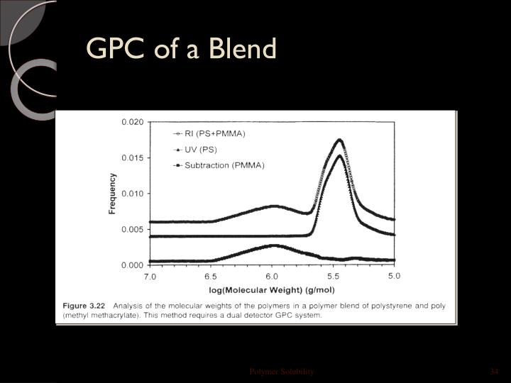 GPC of a Blend