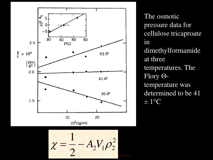 The osmotic pressure data for cellulose tricaproate in dimethylformamide at three temperatures. The ...