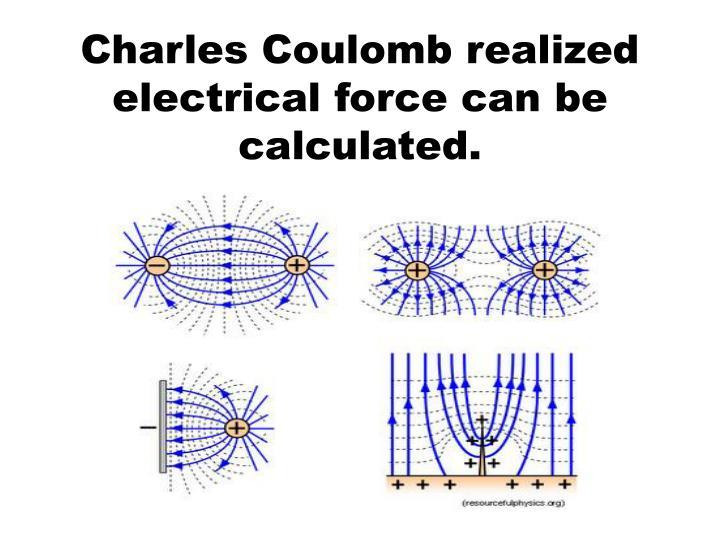 Charles Coulomb realized electrical force can