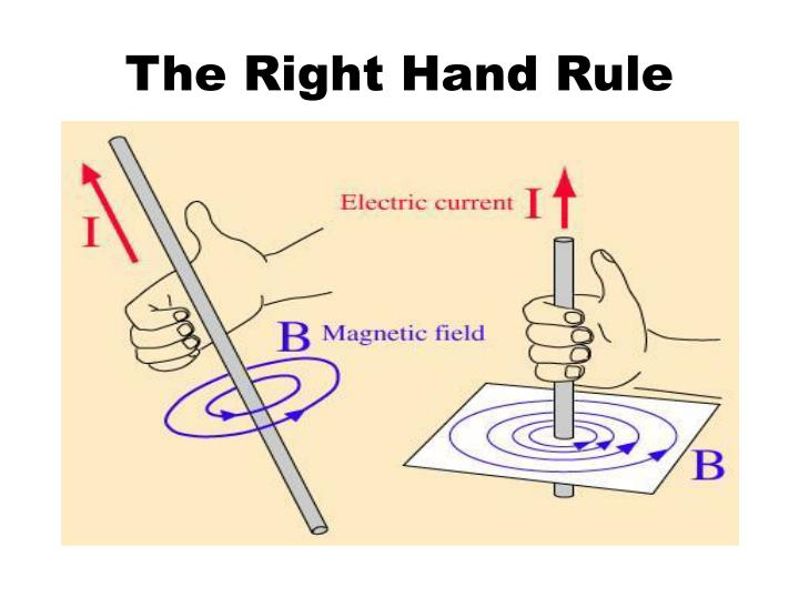 The Right Hand Rule