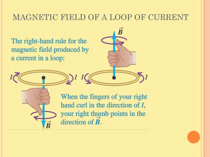 MAGNETIC FIELD OF A LOOP OF CURRENT