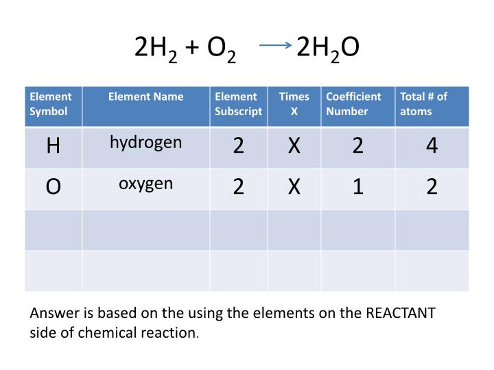 Ppt Chemical Reactions Review Problems Powerpoint Presentation