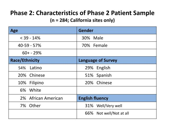 Phase 2: Characteristics of Phase 2 Patient Sample