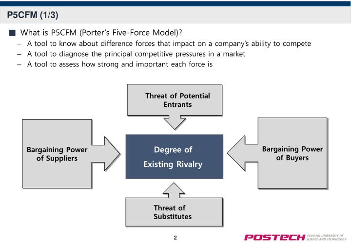 omani bank micro environment analysis of porter s five forces Pest or pestel analysis is a simple and effective tool used in situation analysis to identify the key external (macro environment level) forces that might affect an organization these forces can create both opportunities and threats for an organization.