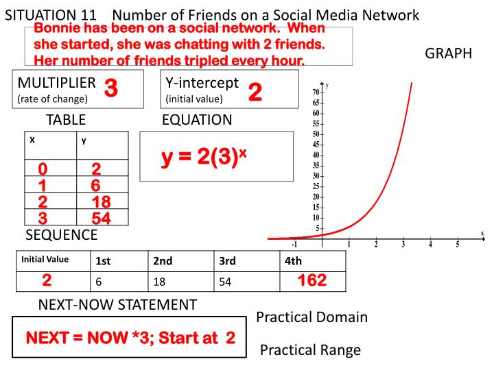 SITUATION 11    Number of Friends on a Social Media Network