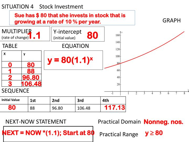 SITUATION 4    Stock Investment