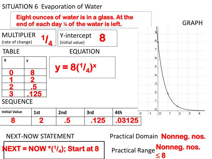 SITUATION 6  Evaporation of Water