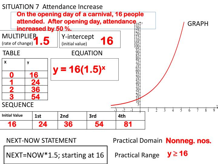 SITUATION 7  Attendance Increase