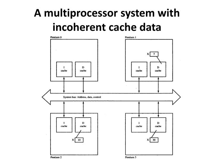 A multiprocessor system with incoherent cache data
