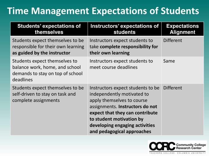 expectations for time management and involvement Employee expectations are also changing  figure 1: ceo involvement in  talent management figure 1: ceo involvement in talent management   managers because these leaders are, for the first time, managing multiple  functions.