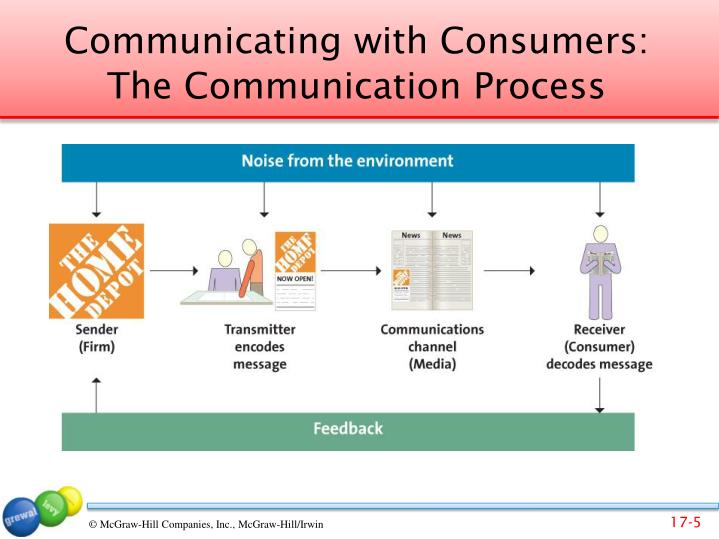 Communicating with Consumers: