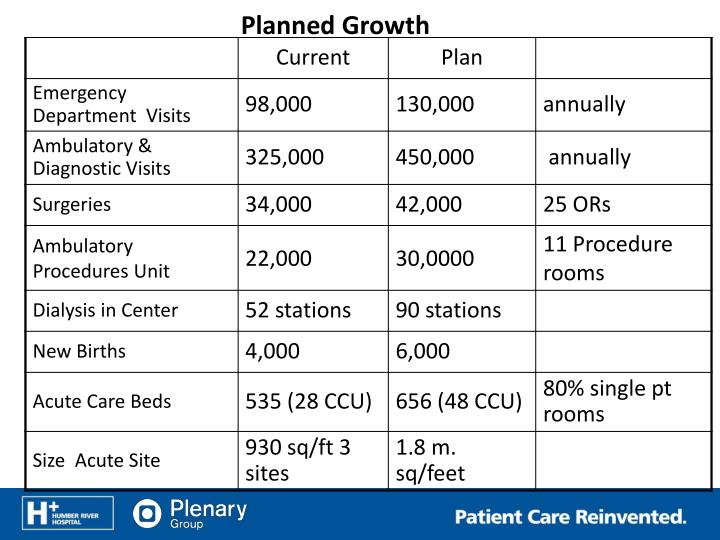 Planned Growth