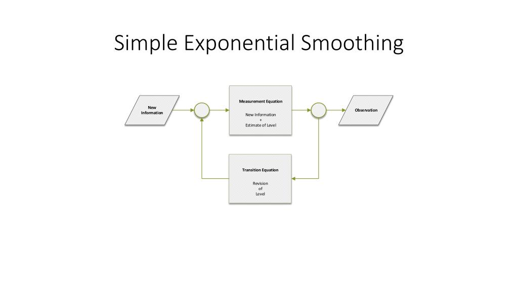 PPT - Exponential Smoothing PowerPoint Presentation - ID:2532490